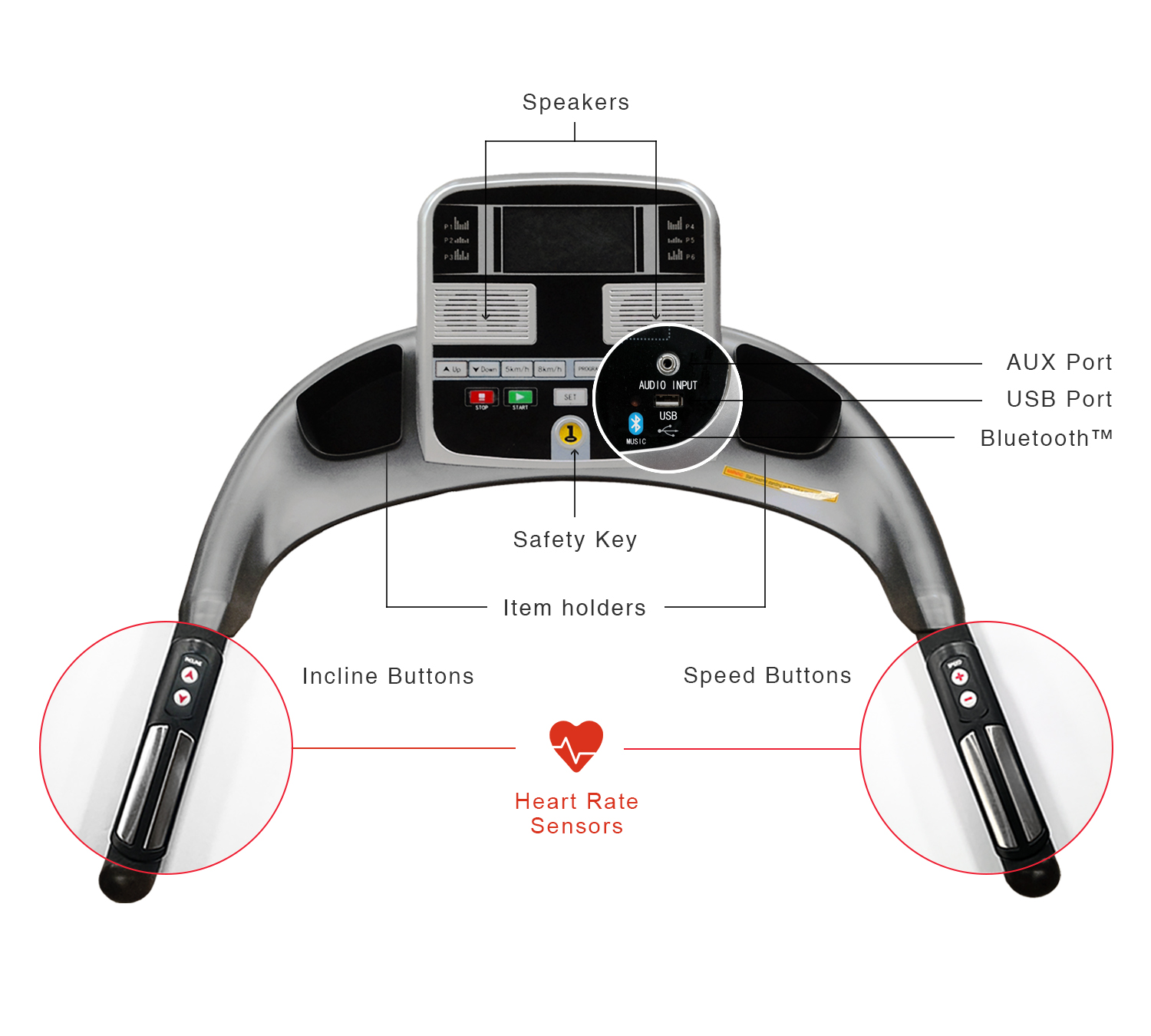 The S400 monitor features: speakers, AUX Port, USB Port, Built-in Bluetooth, Safety Key tray and Heart Rate Sensors with Speed and Incline buttons